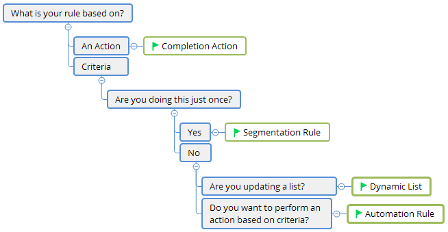 Pardot Automation Tools Selector